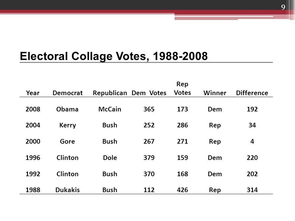 9 Electoral Collage Votes, 1988-2008 YearDemocratRepublicanDem Votes Rep VotesWinnerDifference 2008ObamaMcCain365173Dem192 2004KerryBush252286Rep34 2000GoreBush267271Rep4 1996ClintonDole379159Dem220 1992ClintonBush370168Dem202 1988DukakisBush112426Rep314