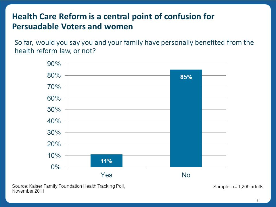 v v 6 Health Care Reform is a central point of confusion for Persuadable Voters and women Source: Kaiser Family Foundation Health Tracking Poll, November 2011 Sample: n= 1,209 adults So far, would you say you and your family have personally benefited from the health reform law, or not.