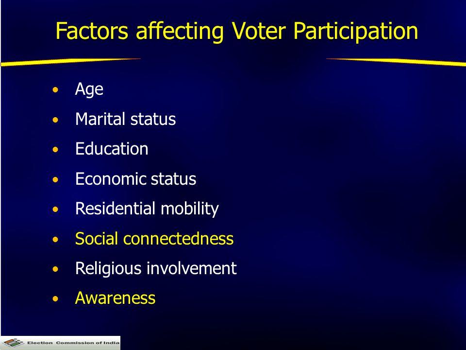Factors affecting Voter Participation Age Marital status Education Economic status Residential mobility Social connectedness Religious involvement Awareness