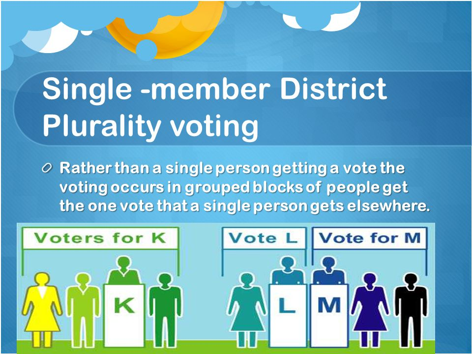Single -member District Plurality voting Rather than a single person getting a vote the voting occurs in grouped blocks of people get the one vote that a single person gets elsewhere.