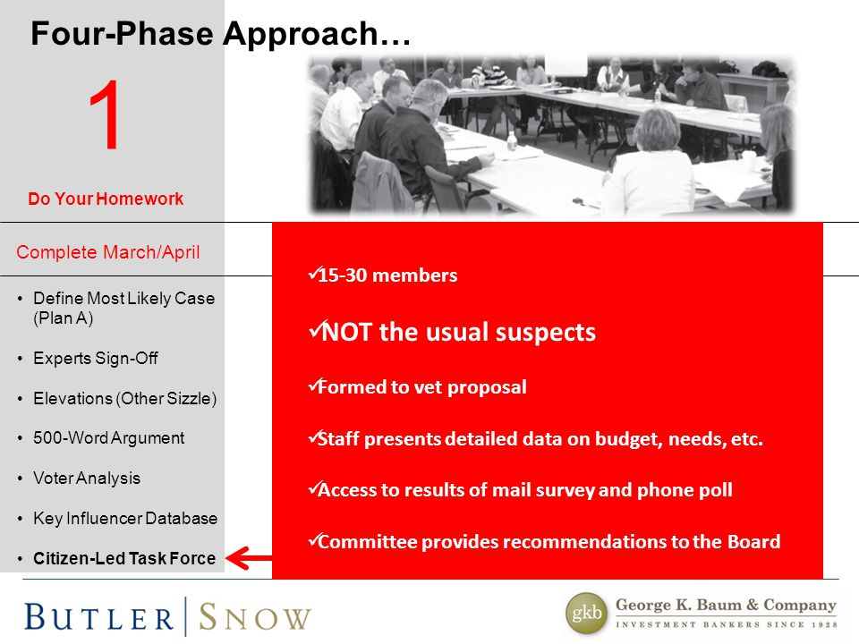 Four-Phase Approach… Define Most Likely Case (Plan A) Experts Sign-Off Elevations (Other Sizzle) 500-Word Argument Voter Analysis Key Influencer Database Citizen-Led Task Force 15-30 members NOT the usual suspects Formed to vet proposal Staff presents detailed data on budget, needs, etc.