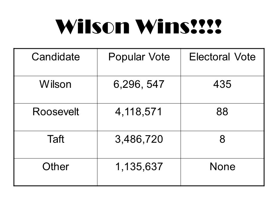 Election of 1912 Rep – William Taft Dem – Woodrow Wilson Prog – Teddy Roosevelt