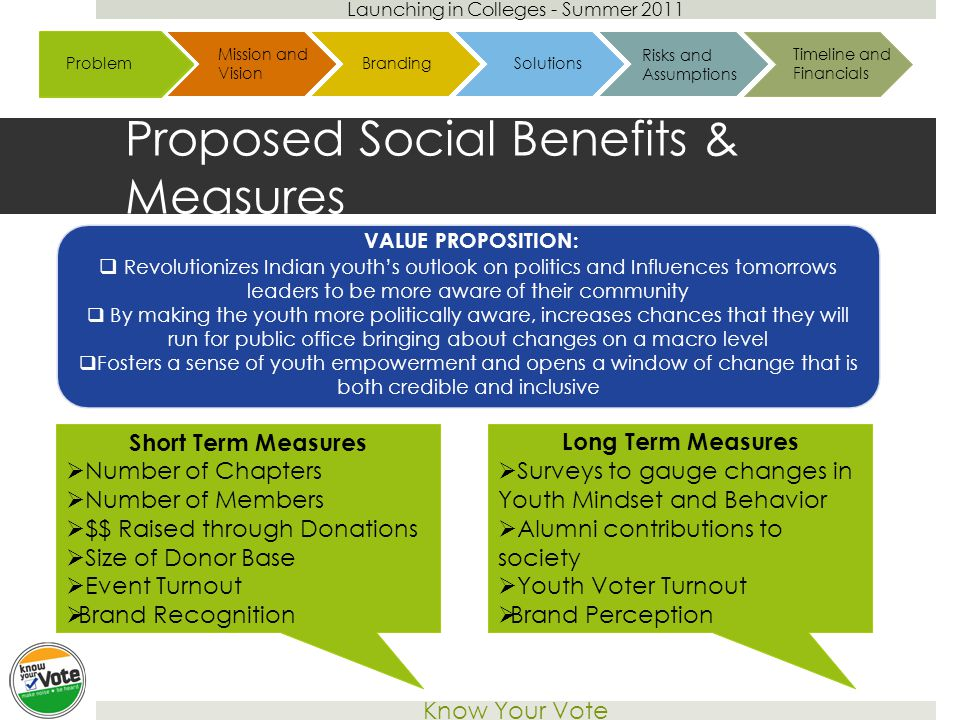 Launching in Colleges - Summer 2011 Know Your Vote Proposed Social Benefits & Measures VALUE PROPOSITION:  Revolutionizes Indian youth's outlook on politics and Influences tomorrows leaders to be more aware of their community  By making the youth more politically aware, increases chances that they will run for public office bringing about changes on a macro level  Fosters a sense of youth empowerment and opens a window of change that is both credible and inclusive Case Overview Challenges ApproachesFrameworkCase Overview Problem ProposalImplementationCase Overview Problem SolutionsBudgetProblem Mission and Vision BrandingSolutions Risks and Assumptions Short Term Measures  Number of Chapters  Number of Members  $$ Raised through Donations  Size of Donor Base  Event Turnout  Brand Recognition Long Term Measures  Surveys to gauge changes in Youth Mindset and Behavior  Alumni contributions to society  Youth Voter Turnout  Brand Perception Timeline and Financials