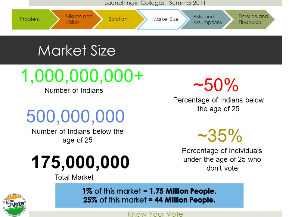 Launching in Colleges - Summer 2011 Know Your Vote Market Size 1,000,000,000+ ~50% Number of Indians Percentage of Indians below the age of 25 ~35% Percentage of Individuals under the age of 25 who don't vote 500,000,000 Number of Indians below the age of 25 175,000,000 Total Market Case Overview Challenges ApproachesFrameworkCase Overview Problem ProposalImplementationCase Overview Problem SolutionsBudgetProblem Mission and Vision BrandingSolutions Risks and Assumptions Timeline and Financials SolutionMarket Size