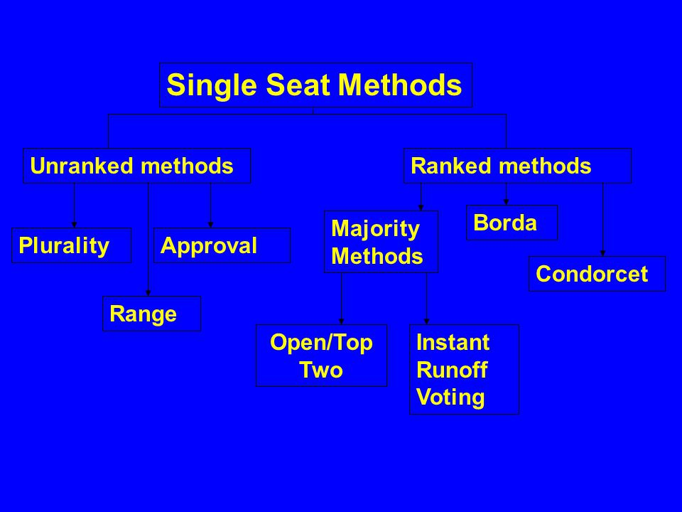 Single Seat Methods Unranked methodsRanked methods PluralityApproval Range Majority Methods Borda Condorcet Open/Top Two Instant Runoff Voting