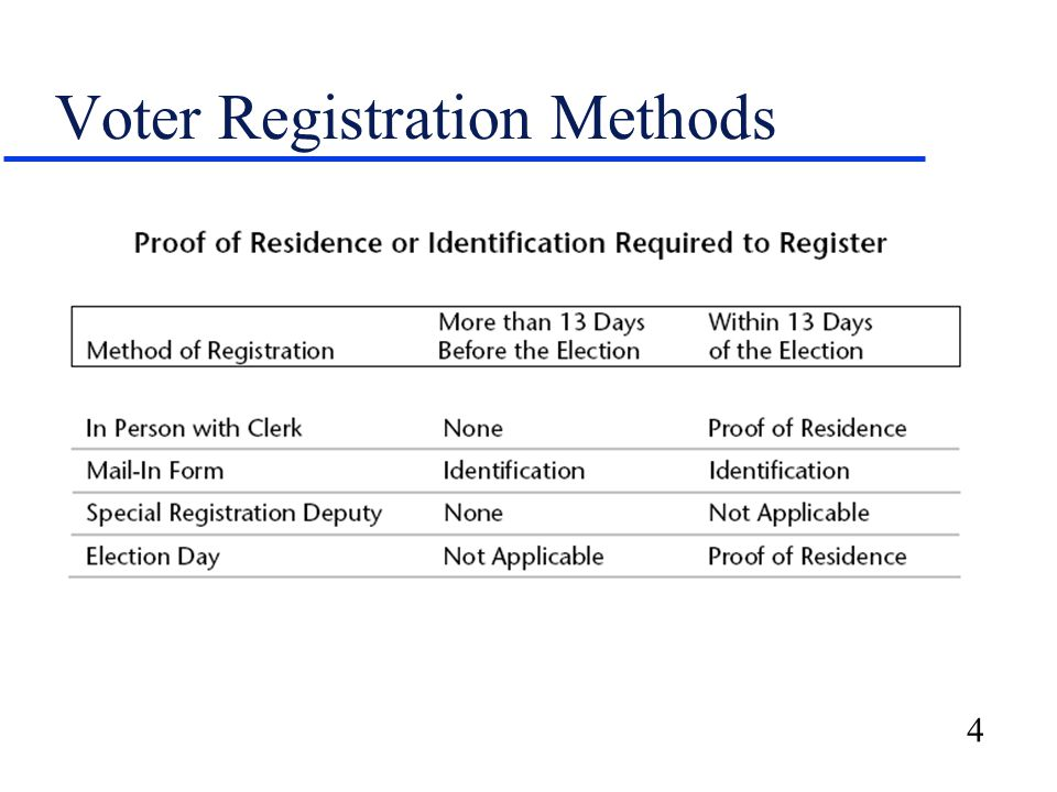 4 Voter Registration Methods