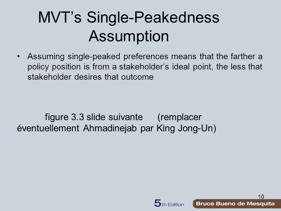 10 MVT's Single-Peakedness Assumption Assuming single-peaked preferences means that the farther a policy position is from a stakeholder's ideal point, the less that stakeholder desires that outcome figure 3.3 slide suivante(remplacer éventuellement Ahmadinejab par King Jong-Un)