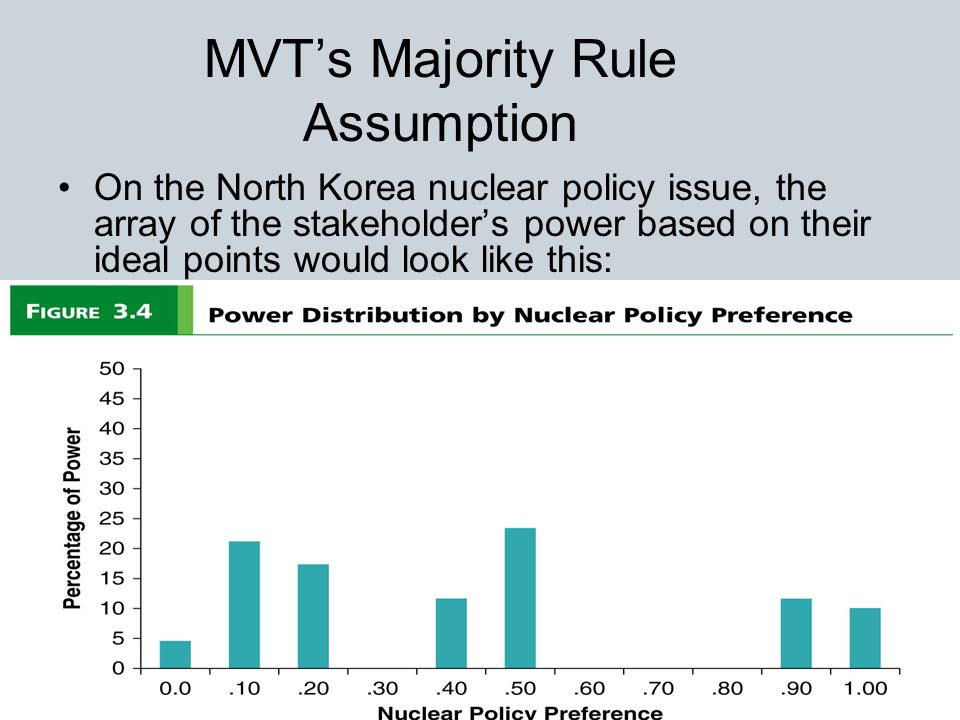 14 MVT's Majority Rule Assumption On the North Korea nuclear policy issue, the array of the stakeholder's power based on their ideal points would look like this: