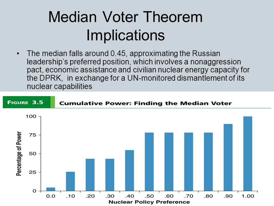 16 Median Voter Theorem Implications The median falls around 0.45, approximating the Russian leadership's preferred position, which involves a nonaggression pact, economic assistance and civilian nuclear energy capacity for the DPRK, in exchange for a UN-monitored dismantlement of its nuclear capabilities