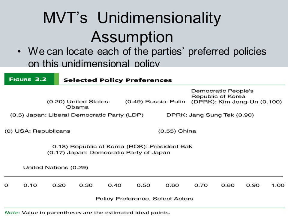 9 MVT's Unidimensionality Assumption We can locate each of the parties' preferred policies on this unidimensional policy