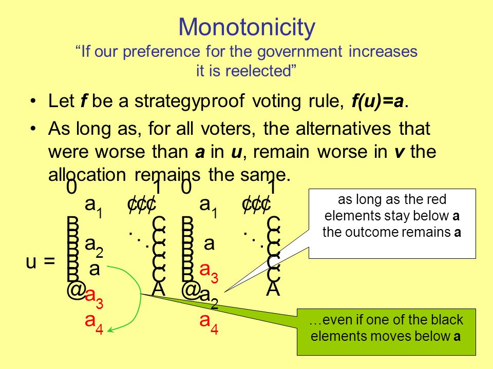 "Monotonicity ""If our preference for the government increases it is reelected"" Let f be a strategyproof voting rule, f(u)=a. As long as, for all voters"