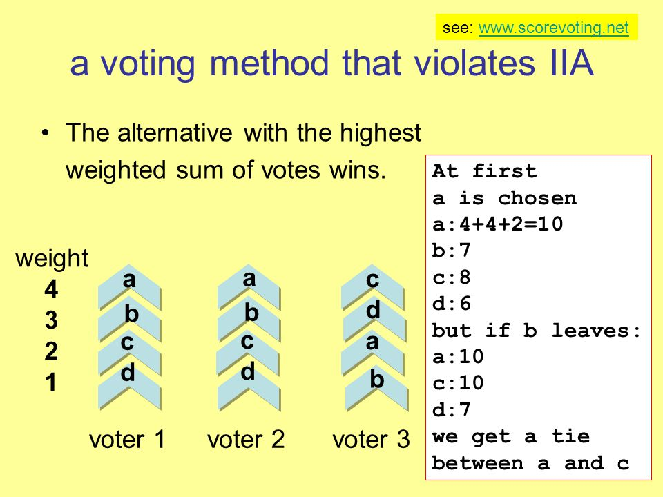 a voting method that violates IIA The alternative with the highest weighted sum of votes wins. voter 1voter 2 cdcd voter 3 cdacda weight 4 3 2 1 At fi