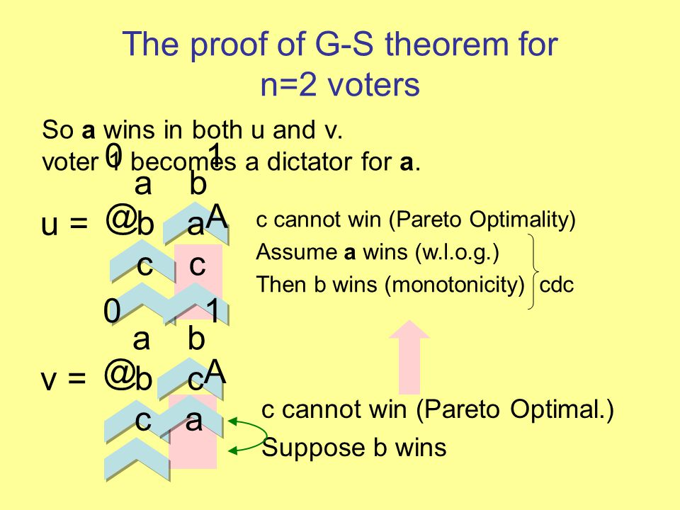 The proof of G-S theorem for n=2 voters So a wins in both u and v.