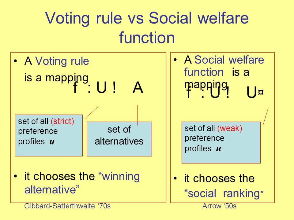 Independence of Irrelevant Alternatives The social relative ranking of two alternatives a, b depends only on their relative ranking.