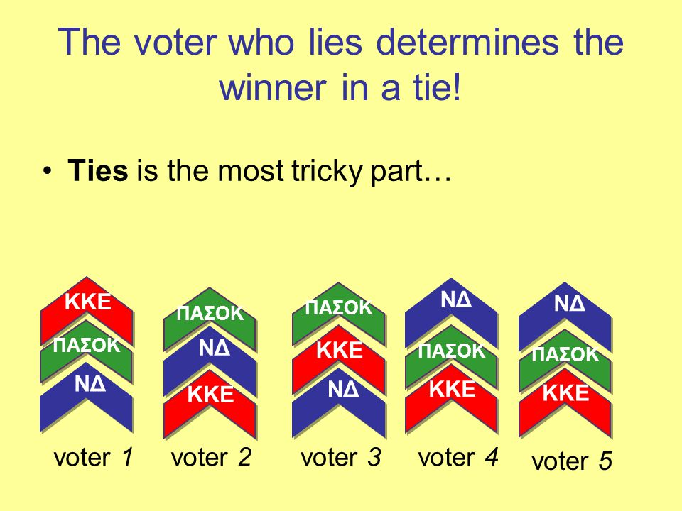 The voter who lies determines the winner in a tie! Ties is the most tricky part… voter 1 KKE ΠΑΣΟΚ ΝΔ voter 2 KKE ΠΑΣΟΚ ΝΔ KKE ΠΑΣΟΚ ΝΔ KKE ΠΑΣΟΚ ΝΔ v