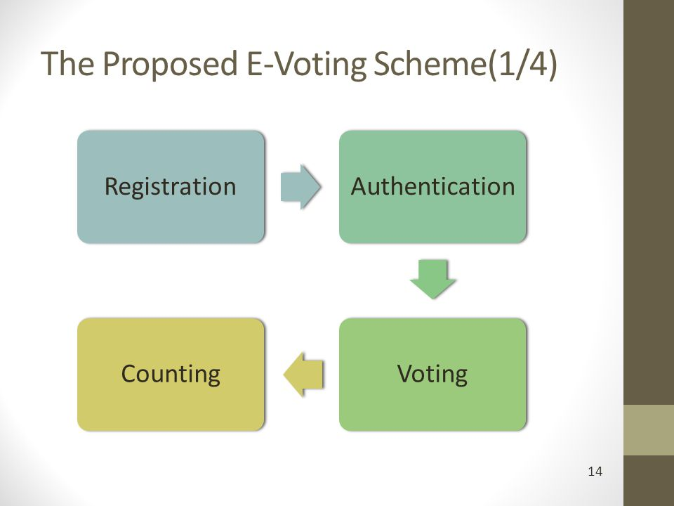 The Proposed E-Voting Scheme(1/4) 14 RegistrationAuthenticationVotingCounting