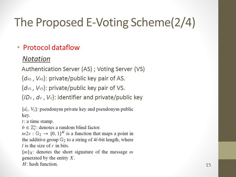 The Proposed E-Voting Scheme(2/4) Protocol dataflow Notation Authentication Server (AS) ; Voting Server (VS) {d AS, V AS }: private/public key pair of