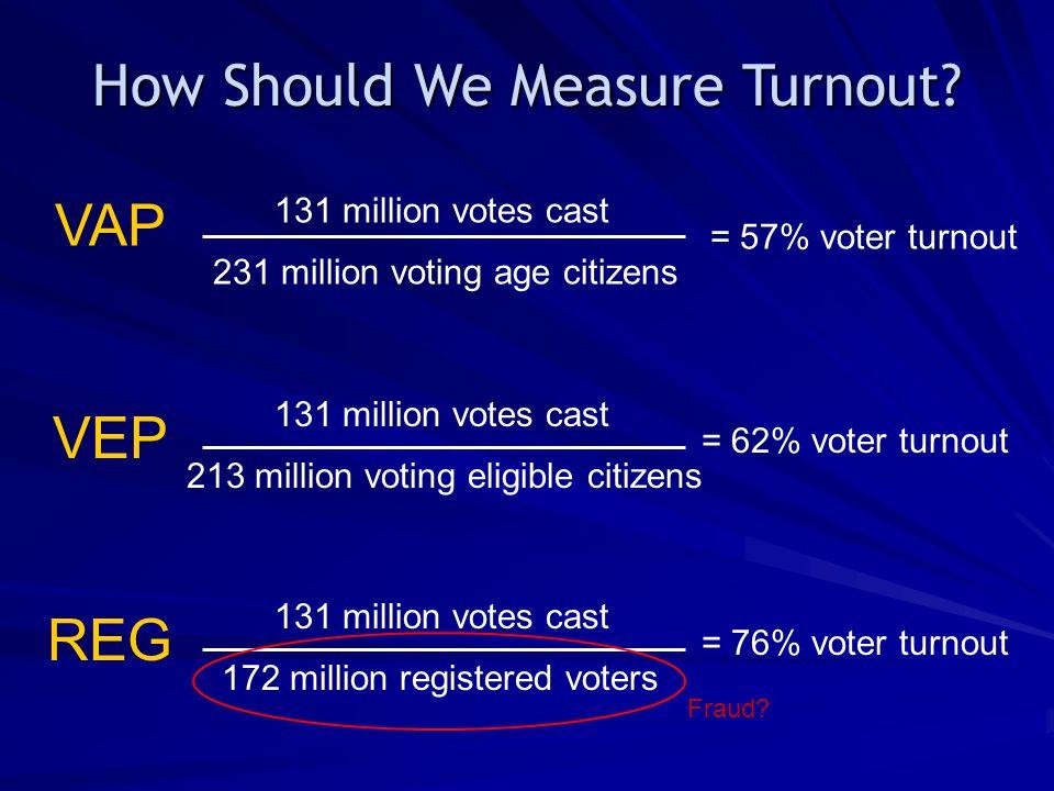 131 million votes cast 231 million voting age citizens =57% voter turnout VAP VEP 131 million votes cast 213 million voting eligible citizens =62% vot