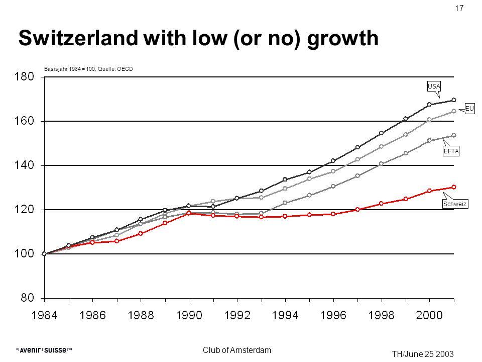 TH/June 25 2003 Club of Amsterdam 17 Switzerland with low (or no) growth Schweiz USA EU EFTA Basisjahr 1984 = 100, Quelle: OECD