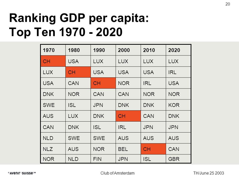 TH/June 25 2003 Club of Amsterdam 20 Ranking GDP per capita: Top Ten 1970 - 2020 197019801990200020102020 CHUSALUX CHUSA IRL USACANCHNORIRLUSA DNKNORCAN NOR SWEISLJPNDNK KOR AUSLUXDNKCHCANDNK CANDNKISLIRLJPN NLDSWE AUS NLZAUSNORBELCHCAN NORNLDFINJPNISLGBR