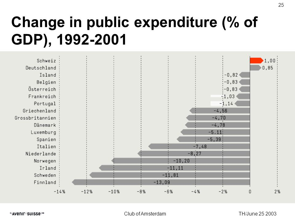 TH/June 25 2003 Club of Amsterdam 25 Change in public expenditure (% of GDP), 1992-2001