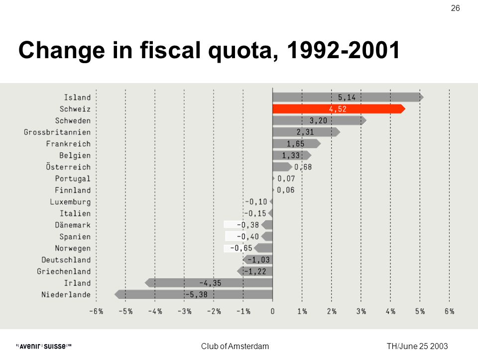 TH/June 25 2003 Club of Amsterdam 26 Change in fiscal quota, 1992-2001