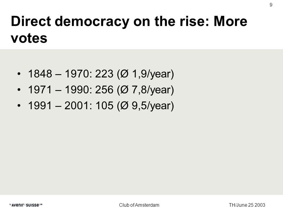 TH/June 25 2003 Club of Amsterdam 9 Direct democracy on the rise: More votes 1848 – 1970: 223 (Ø 1,9/year) 1971 – 1990: 256 (Ø 7,8/year) 1991 – 2001: 105 (Ø 9,5/year)