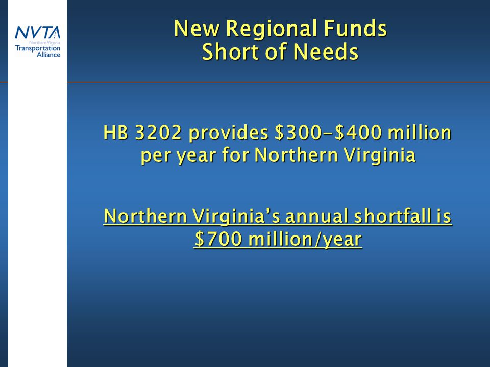 New Regional Funds Short of Needs HB 3202 provides $300-$400 million per year for Northern Virginia Northern Virginia's annual shortfall is $700 million/year