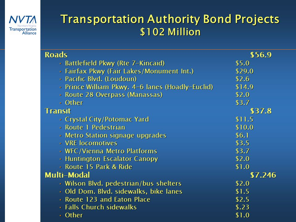 Transportation Authority Bond Projects $102 Million Roads $56.9 Battlefield Pkwy (Rte 7-Kincaid)$5.0Battlefield Pkwy (Rte 7-Kincaid)$5.0 Fairfax Pkwy (Fair Lakes/Monument Int.)$29.0Fairfax Pkwy (Fair Lakes/Monument Int.)$29.0 Pacific Blvd.