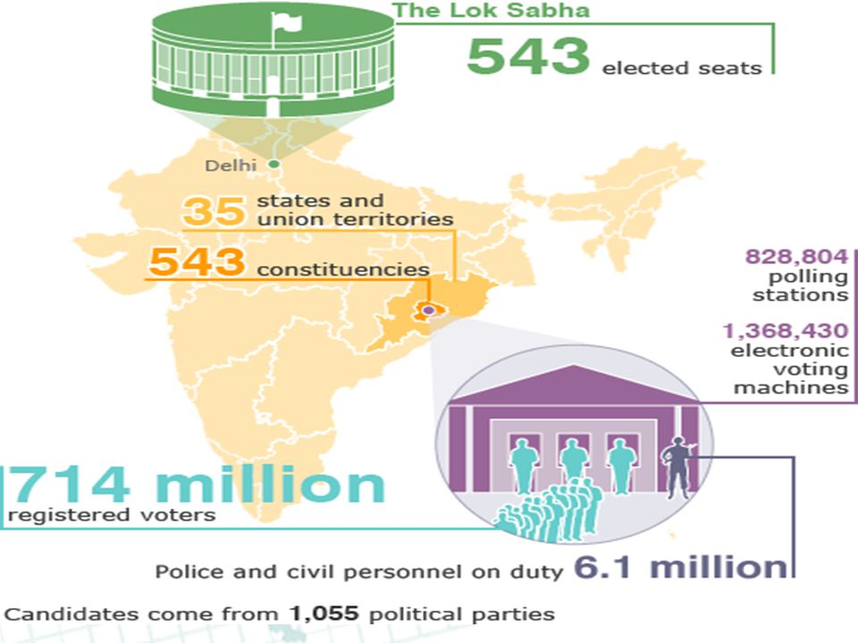 India In Previous Election With 600 million voters, India divides its election process into five phases so that security forces can move about and focus their assets where required.