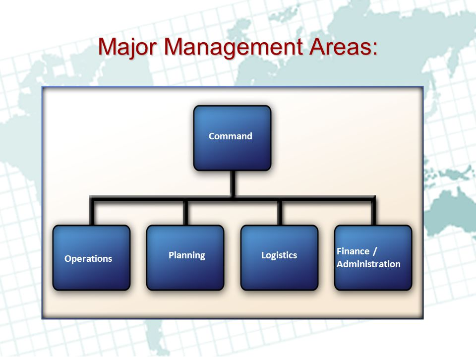 Major Management Areas: Finance / Administration Logistics Operations Planning Command