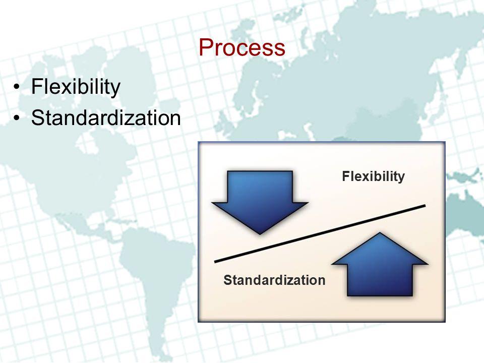 Phases Prevention Preparedness Response Recovery