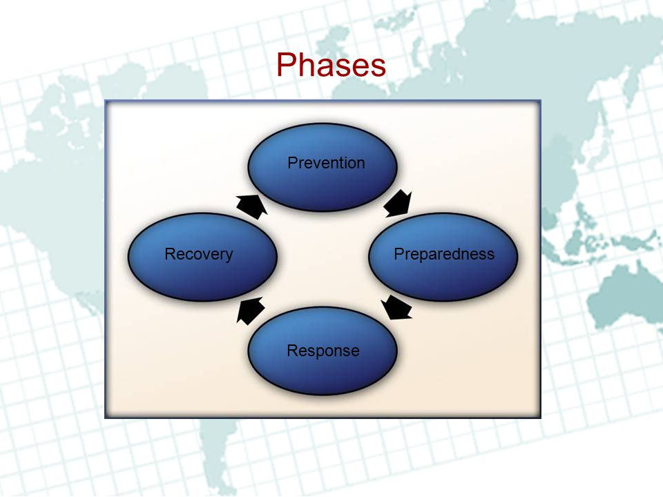 Phases Prevention Preparedness Response Recovery