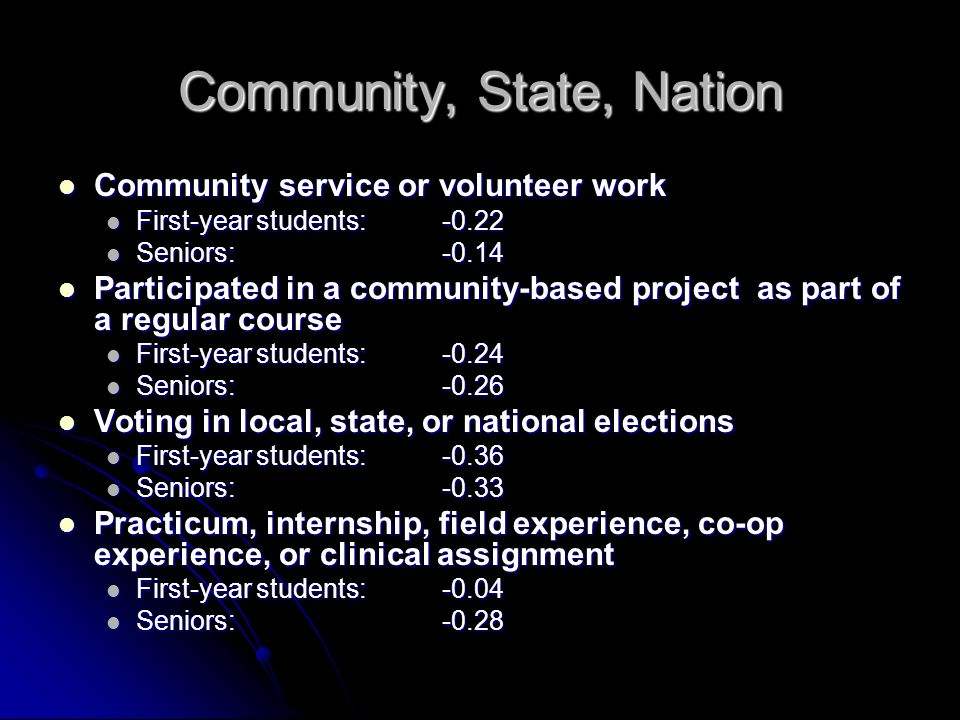 Community, State, Nation Community service or volunteer work Community service or volunteer work First-year students:-0.22 First-year students:-0.22 S