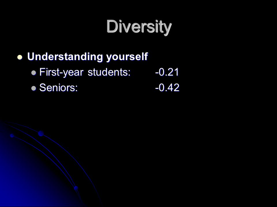 Diversity Understanding yourself Understanding yourself First-year students:-0.21 First-year students:-0.21 Seniors:-0.42 Seniors:-0.42