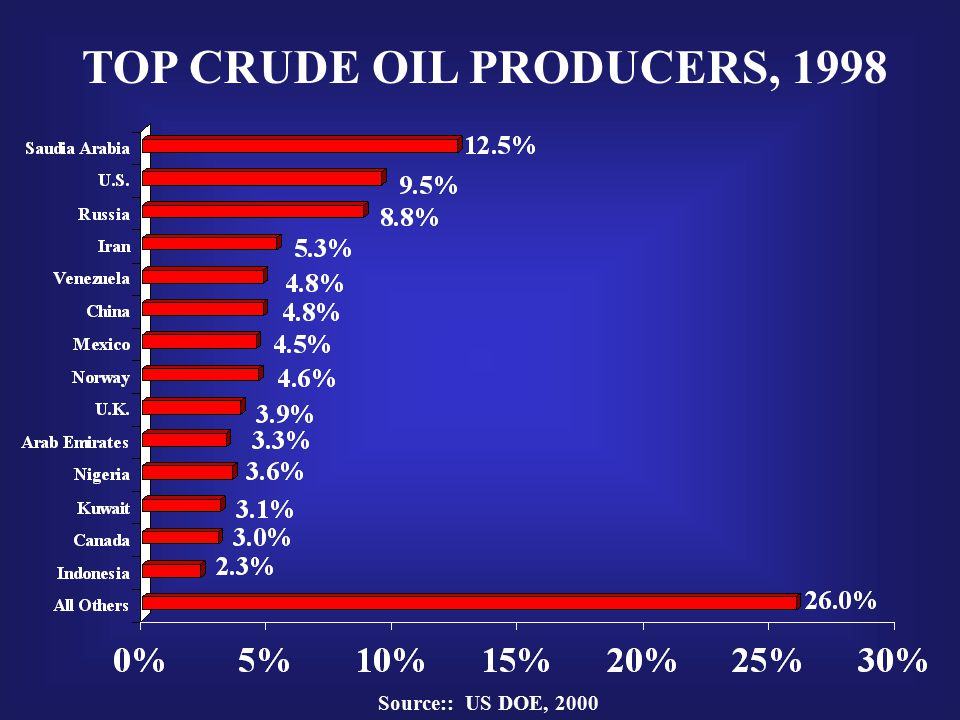 TOP CRUDE OIL PRODUCERS, 1998 Source:: US DOE, 2000