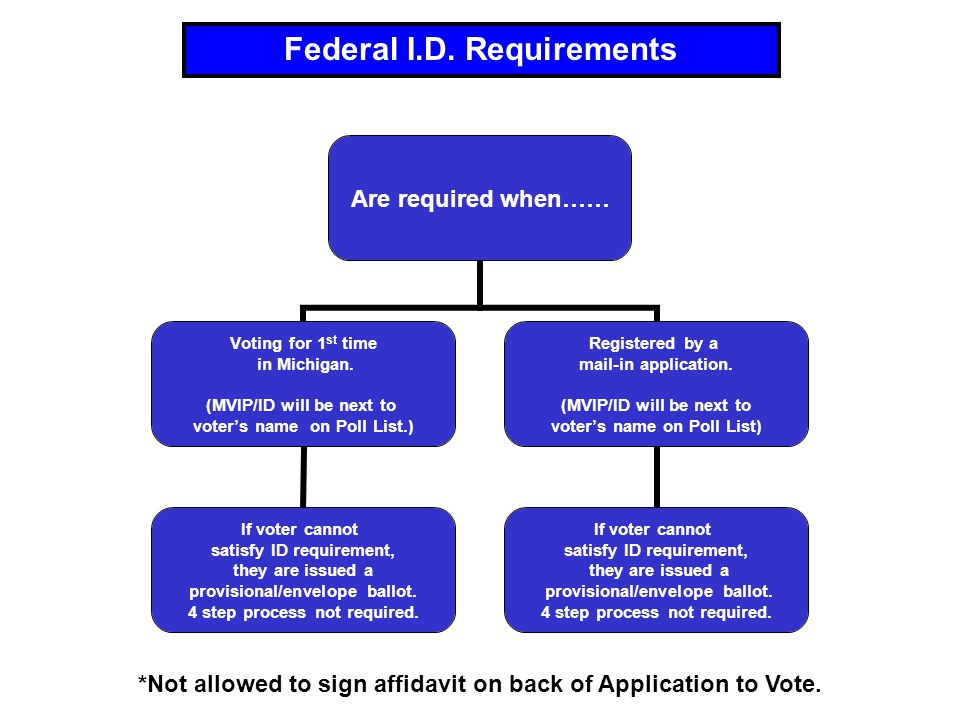 Are required when…… Voting for 1 st time in Michigan.