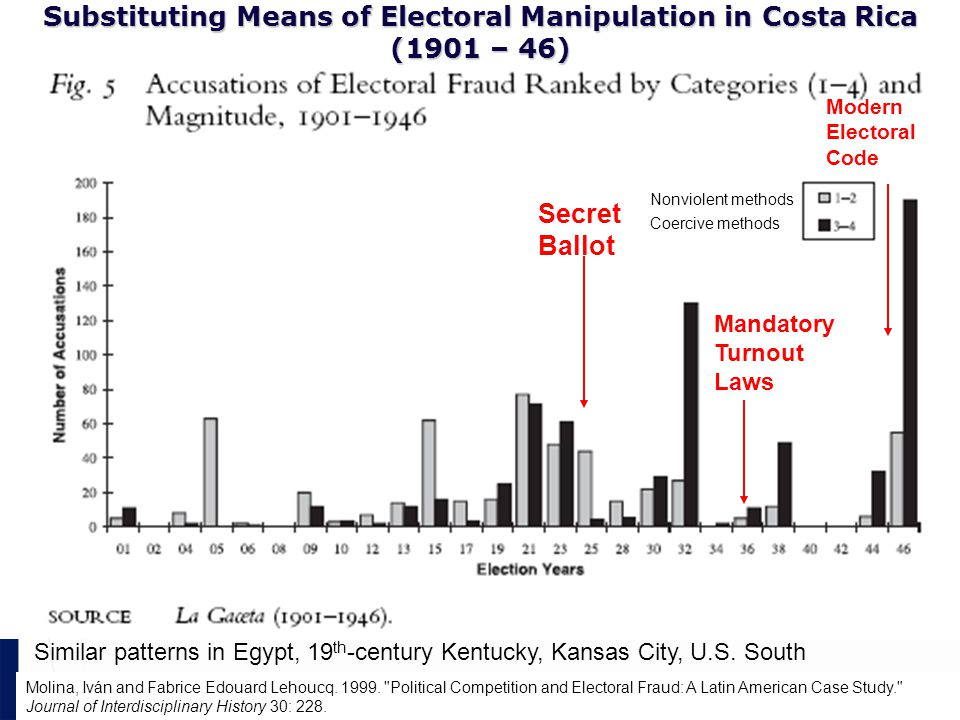 Substituting Means of Electoral Manipulation in Costa Rica (1901 – 46) Molina, Iván and Fabrice Edouard Lehoucq.