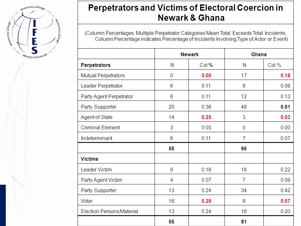 Perpetrators and Victims of Electoral Coercion in Newark & Ghana (Column Percentages: Multiple Perpetrator Categories Mean Total Exceeds Total Incidents, Column Percentage indicates Percentage of Incidents Involving Type of Actor or Event) NewarkGhana Perpetrators NCol % N Mutual Perpetrators00.00170.18 Leader Perpetrator60.1180.08 Party Agent Perpetrator60.11120.13 Party Supporter200.36480.51 Agent of State140.2530.03 Criminal Element30.0500.00 Indeterminant60.1170.07 55 95 Victims Leader Victim90.16180.22 Party Agent Victim40.0770.09 Party Supporter130.24340.42 Voter160.2960.07 Election Persons/Material130.24160.20 55 81