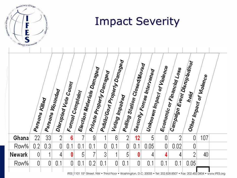 Impact Severity