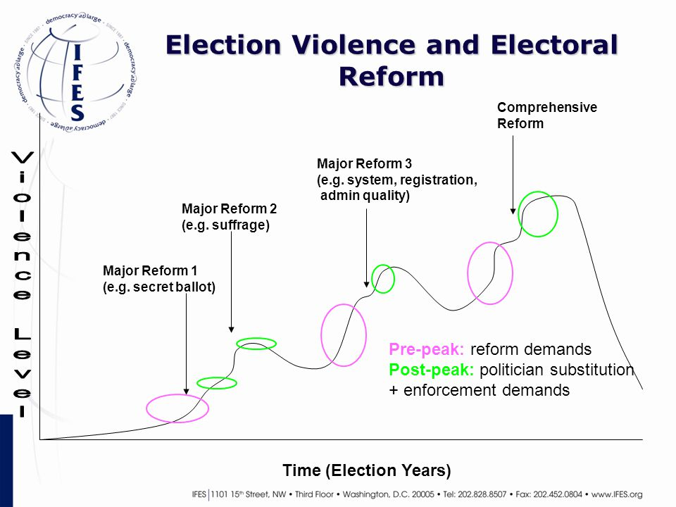 Election Violence and Electoral Reform Time (Election Years) Major Reform 1 (e.g.