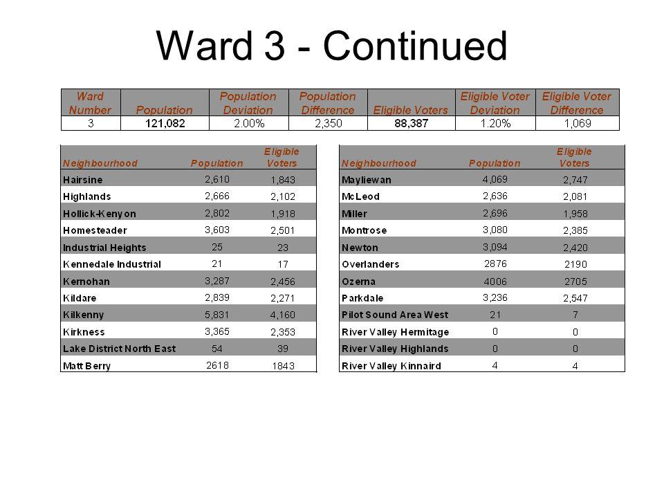 Ward 3 - Continued