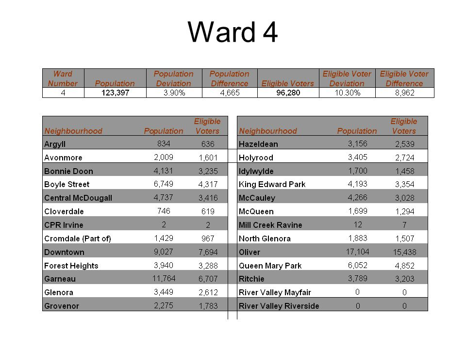 Ward 4