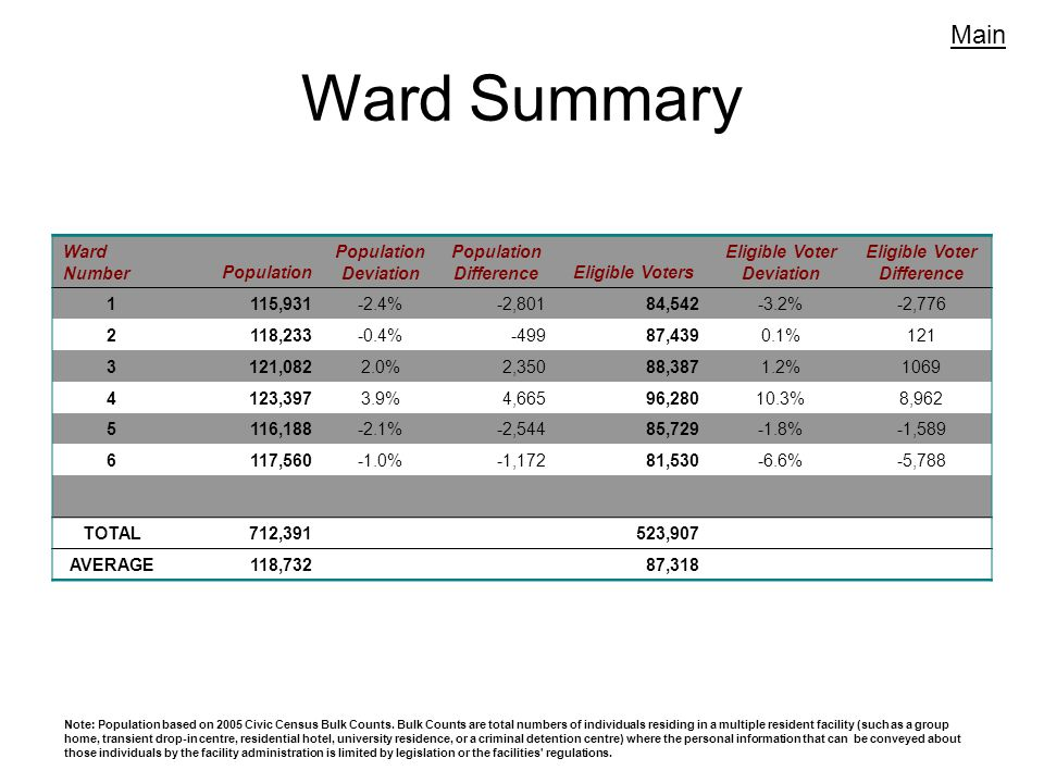 Ward Summary Main Note: Population based on 2005 Civic Census Bulk Counts.