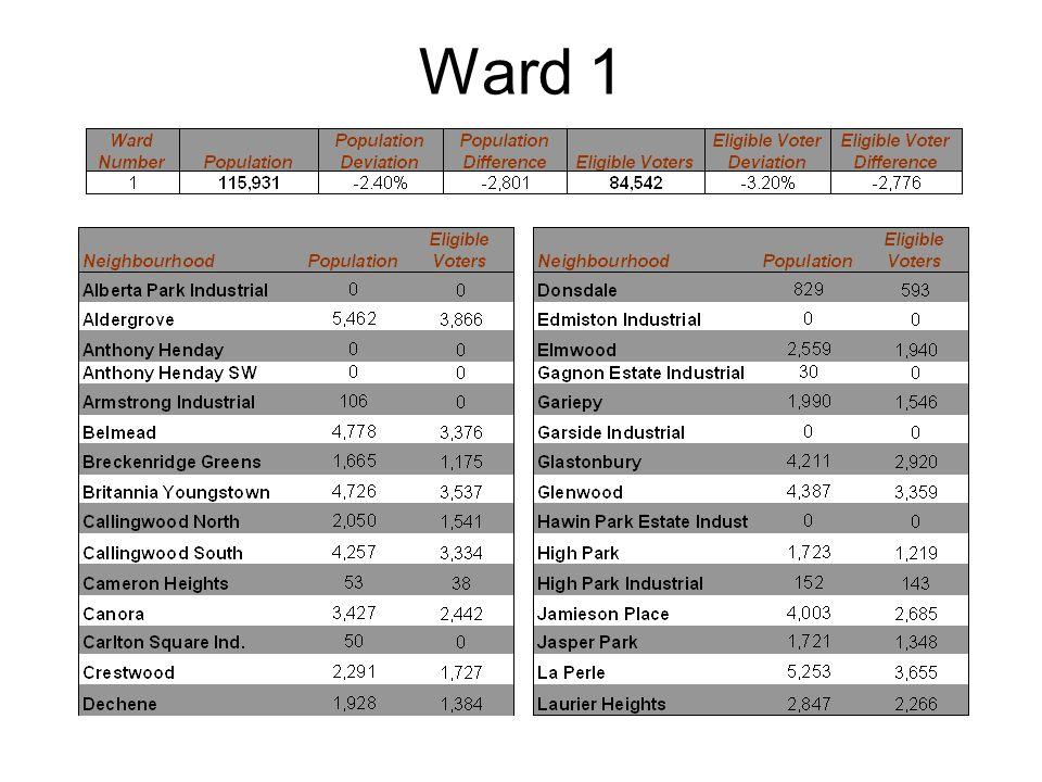 Ward 1- Continued