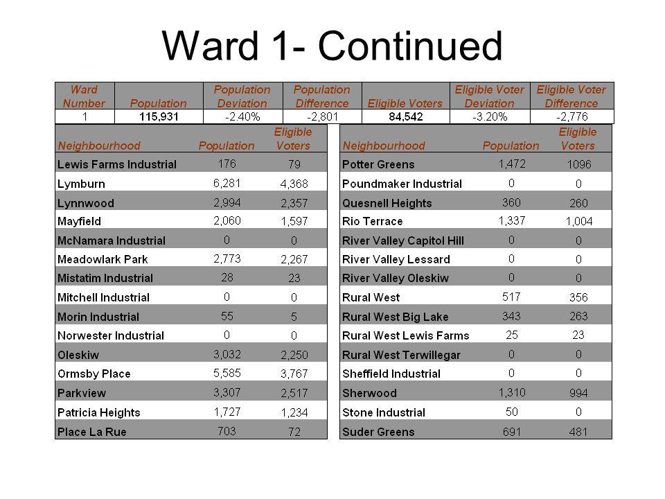 Ward 6