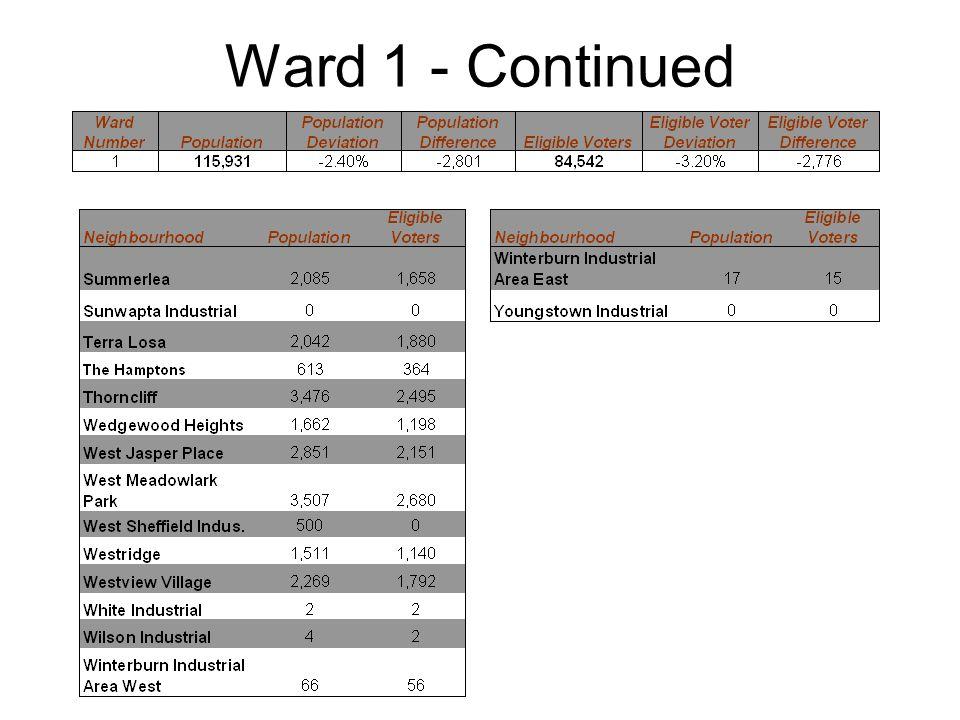Ward 6 - Continued