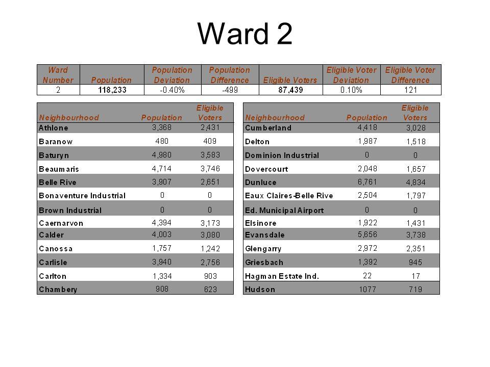 Ward 6 – Continued NeighbourhoodPopulation Eligible Voters Weir Industrial10087 Wild Rose5,7863,481 Ward NumberPopulation Deviation Population DifferenceEligible Voters Eligible Vote Deviation Eligible Voter Difference 6117,560-1.00%-1,17281,530-6.60%-5,788