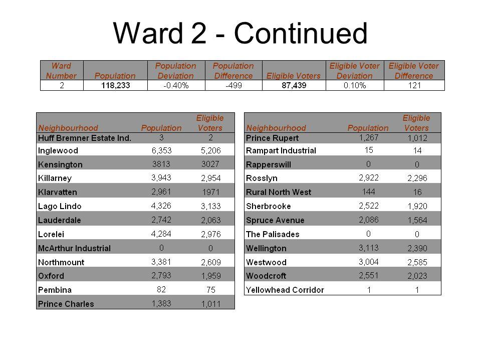 Ward 2 - Continued