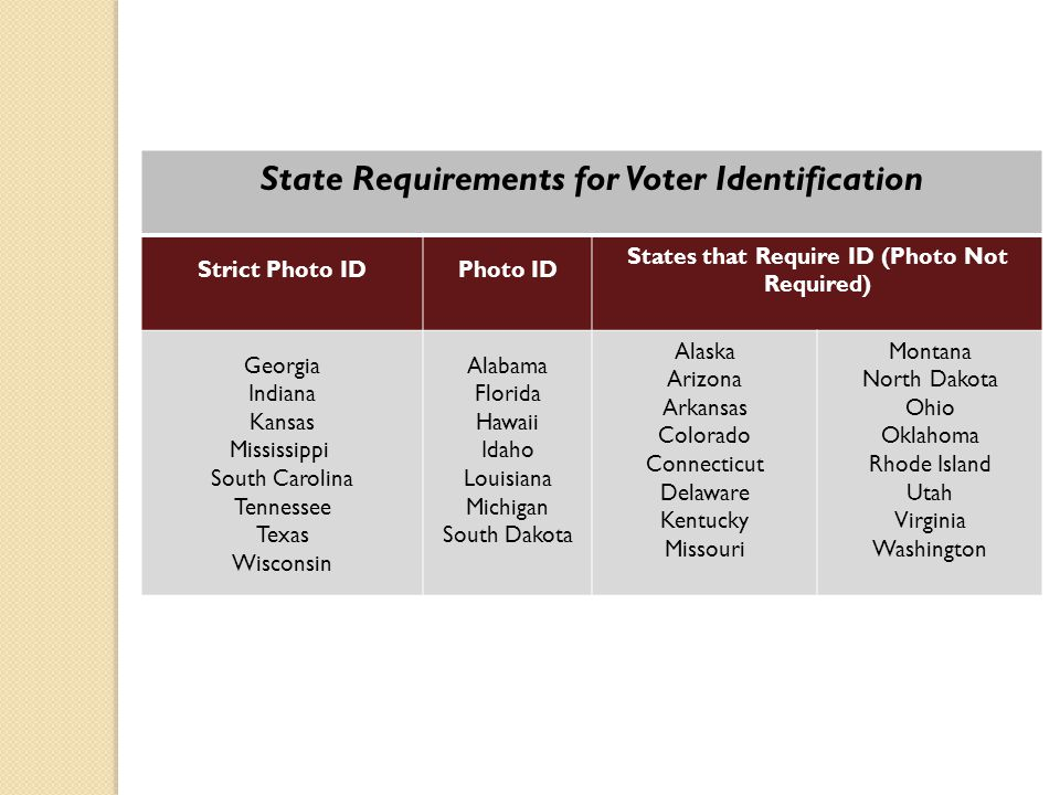 State Requirements for Voter Identification Strict Photo IDPhoto ID States that Require ID (Photo Not Required) Georgia Indiana Kansas Mississippi Sou